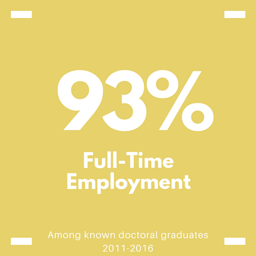 employment percentage - 93% of known doctoral graduates fro 2011-2016