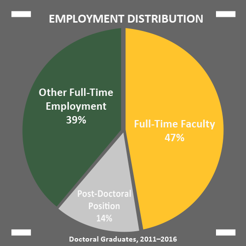 Employment Distribution: 47% full-time Faculty, 14% Post Doctoral, 39% Other Full-Time Position