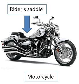 Motorcycle Description