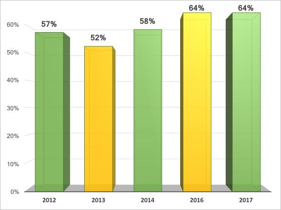 Graph - Salary Increase