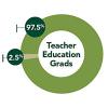 SOE News Briefs: Teacher Education News