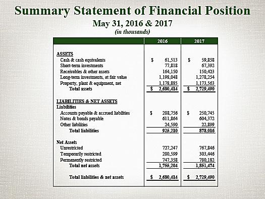 balance sheet financial services financial highlights baylor