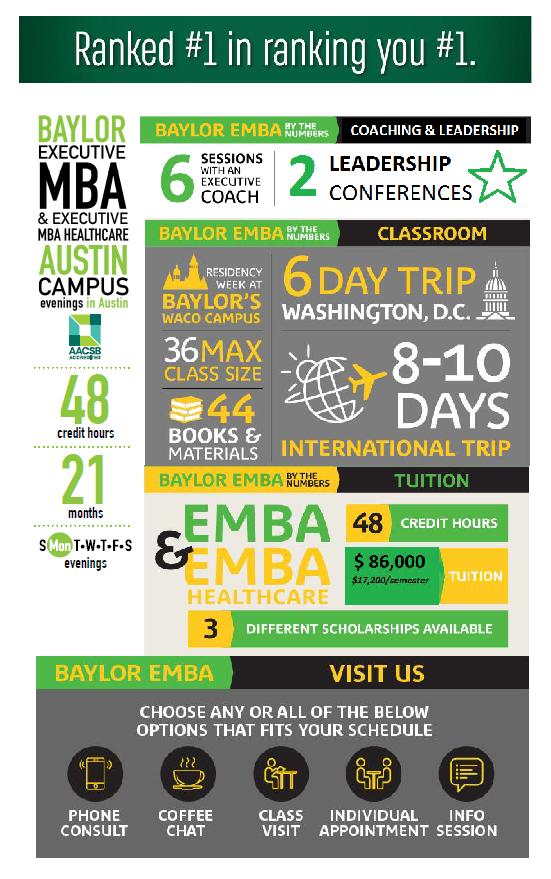 Facts & Stats | Executive MBA Program in Austin | Baylor ...