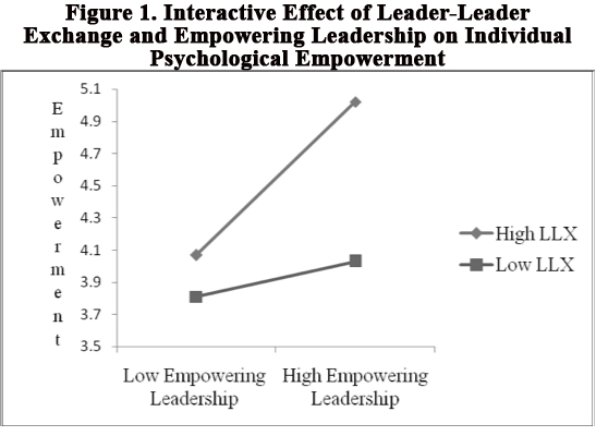 Graphic of Leader-Leader Interactivity