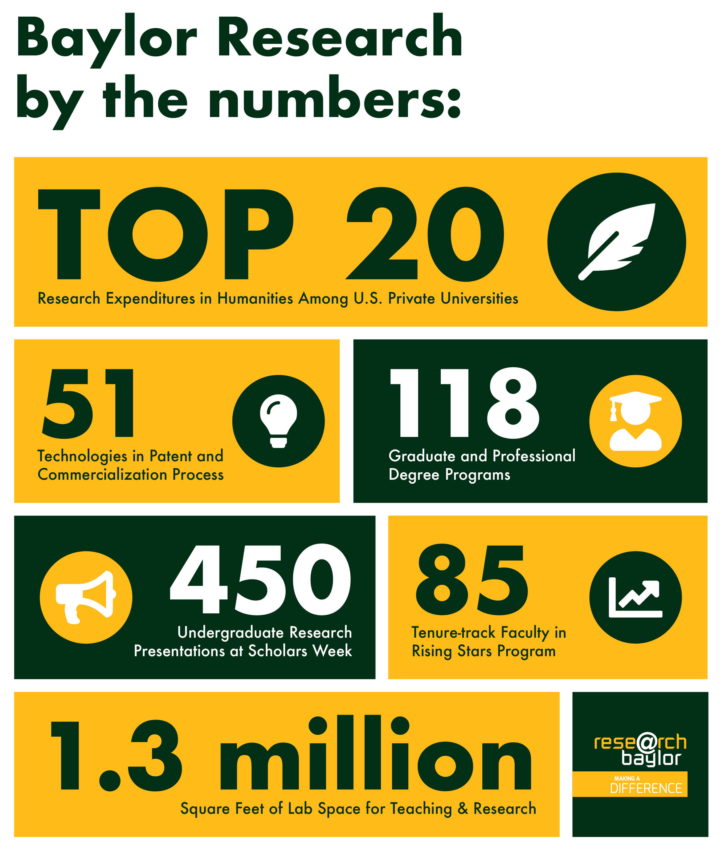 baylor-research-by-the-numbers