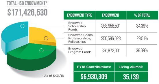 Infographic showing HSB endowment and distribution