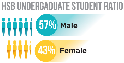 Infographic showing gender ratio of HSB students