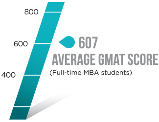 Infographic showing average GMAT score of 607