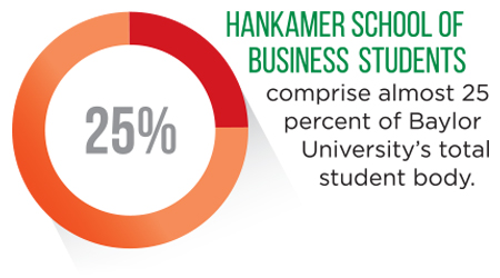 Infographic showing 25% of the Baylor student body is a Hankamer School of Business major
