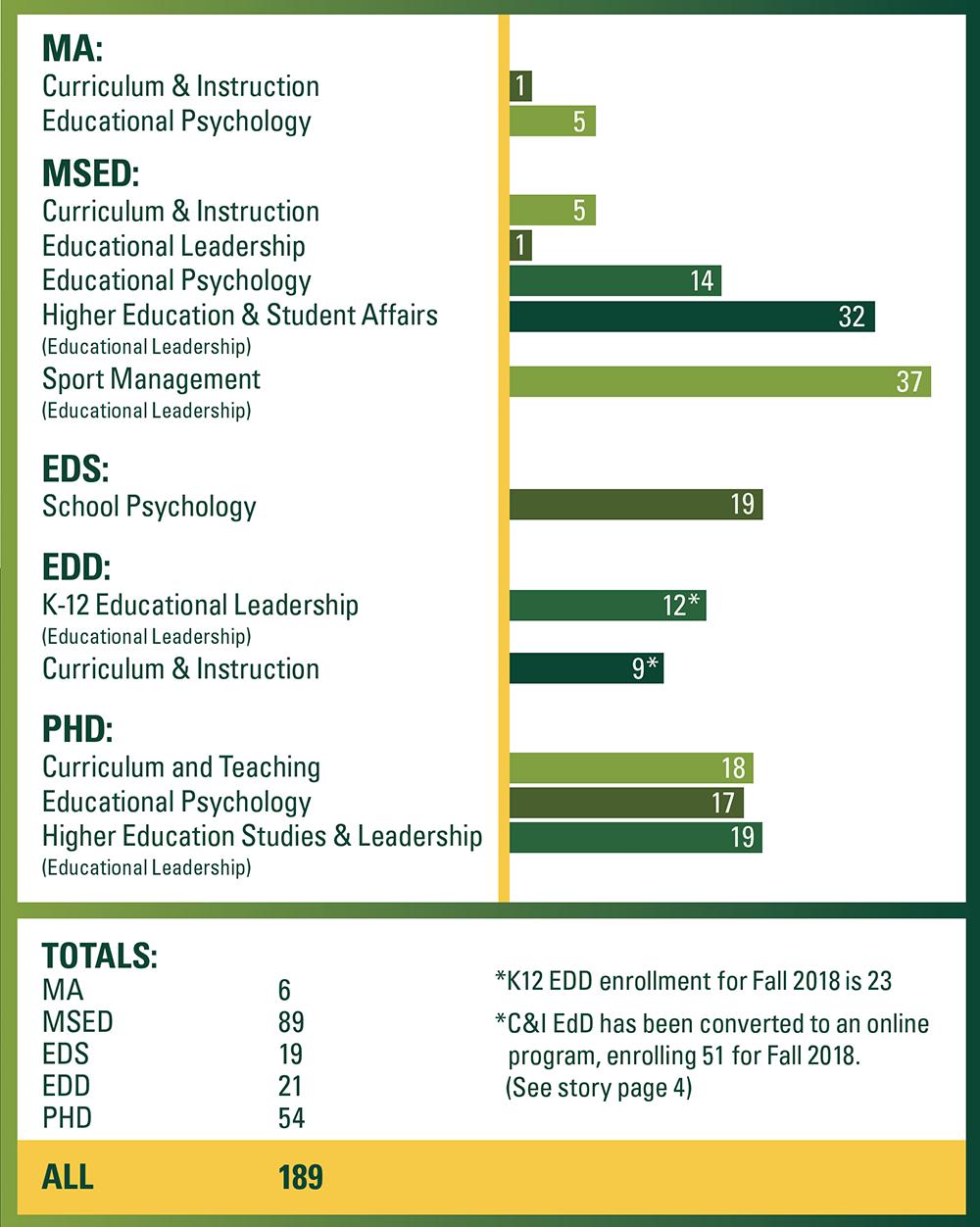 Grad Chart