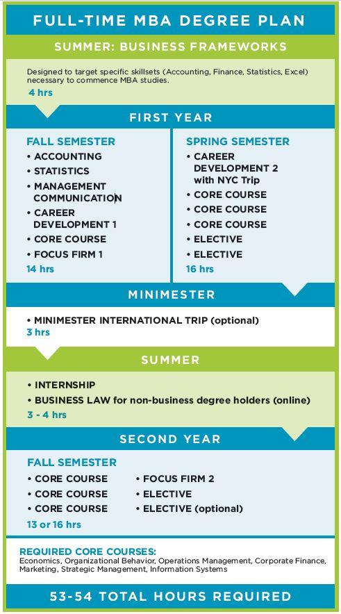 MBA Degree Plan