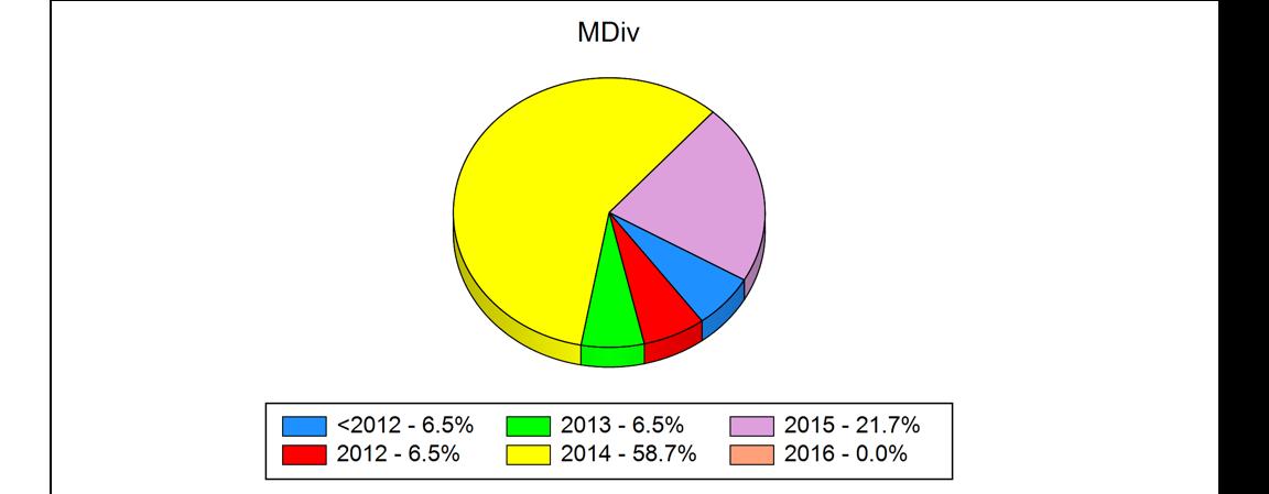 2018 Truett MDiv Graduation Rates