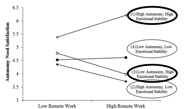 Graphic showing lower emotional availability