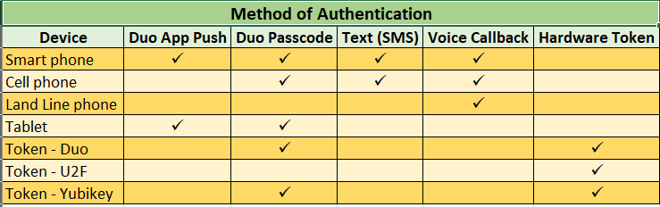 Duo Authentication Methods Chart