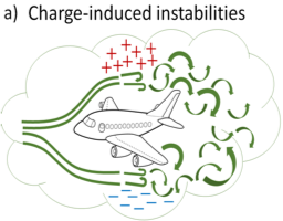 Charge-induced instabilities.