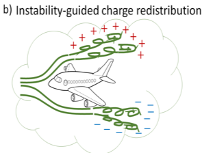 Instability-guided charge redistribution