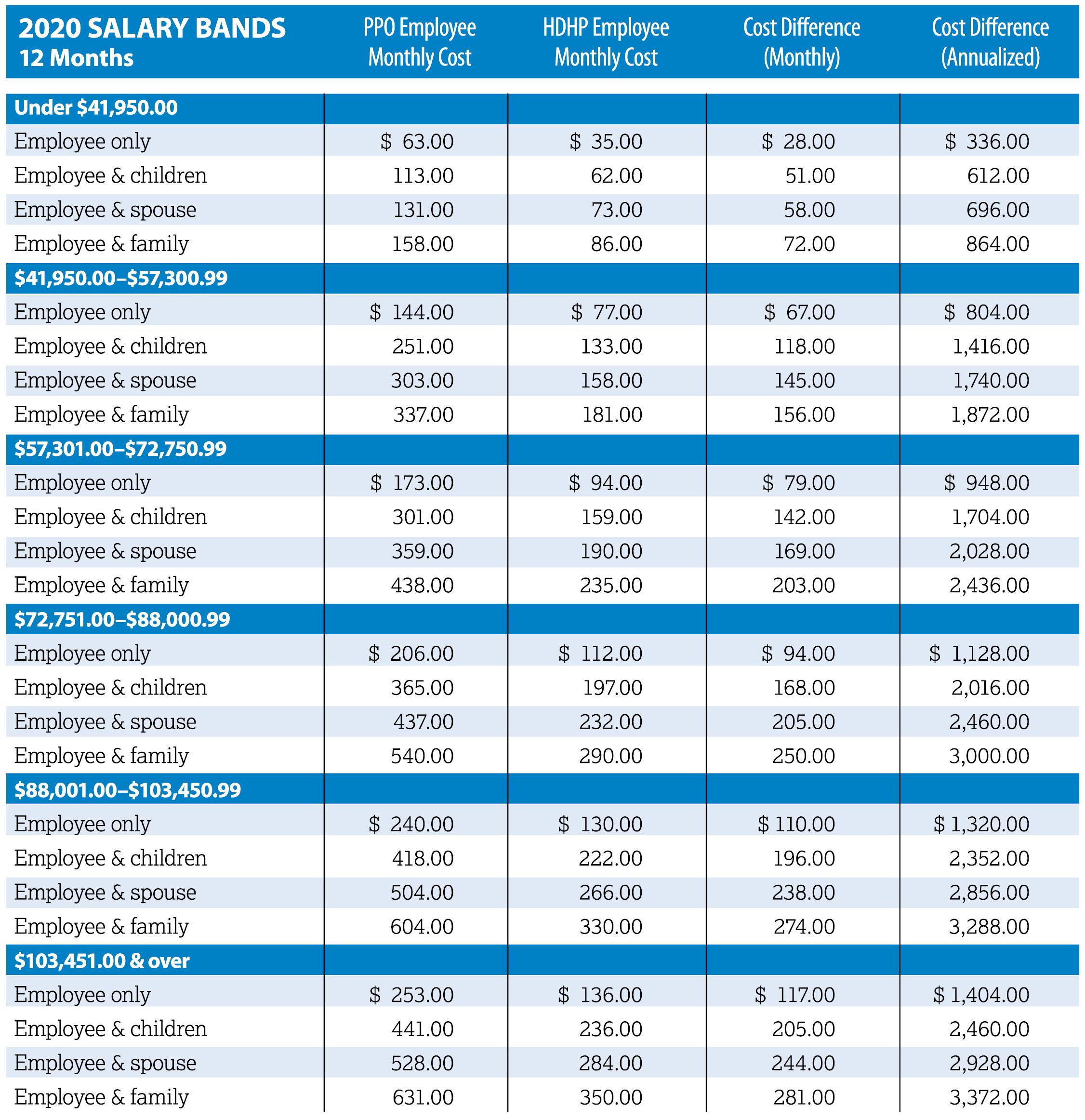 2020 Premium Schedules | Human Resources | Baylor University