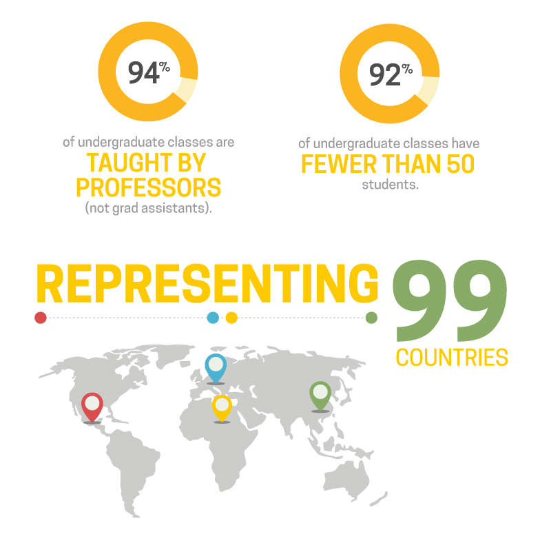 94% of undergraduate classes are taught by professors (not grad assistants), 92% of undergrad classes have fewer than 50 students, representing 99 countries