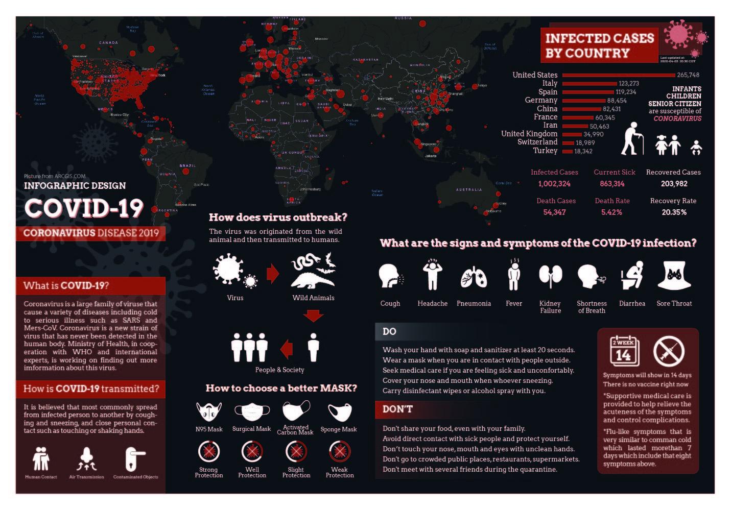 COVID-19 Infographic Design, Zitian Zhou