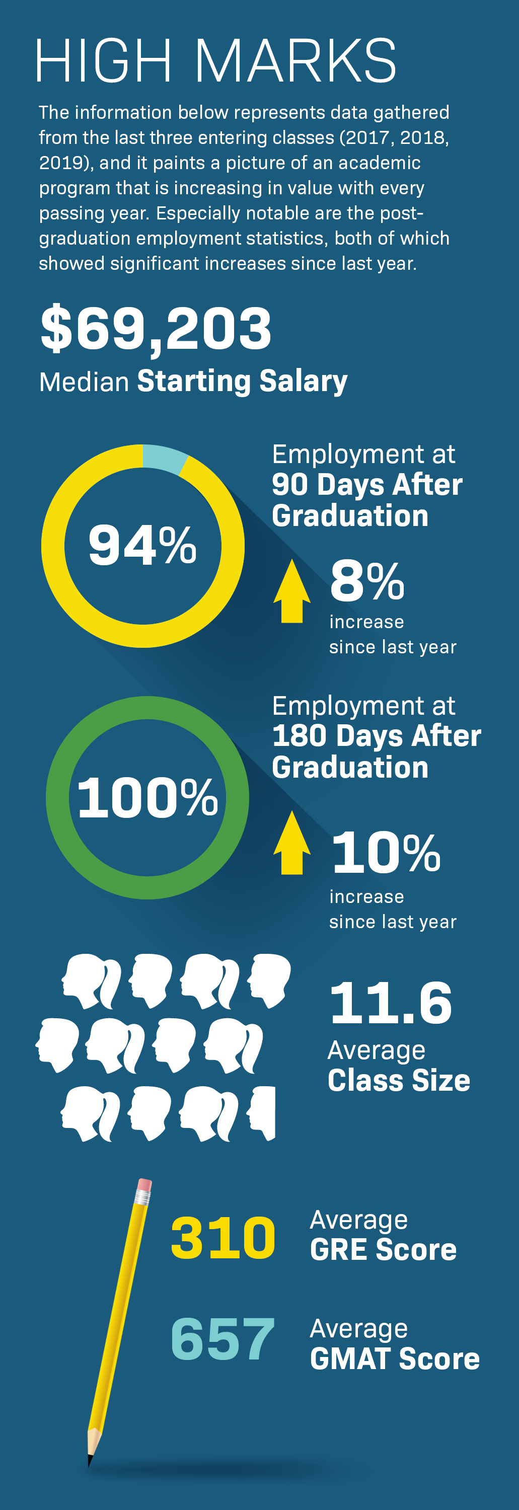 Infographic of High Marks for Baylor Robbins CHHS Grads