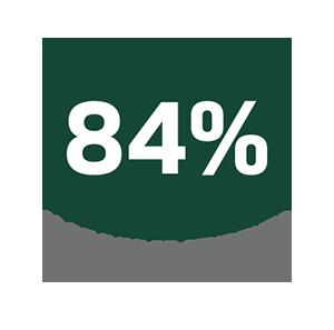 84% of Baylor Students Use Handshake