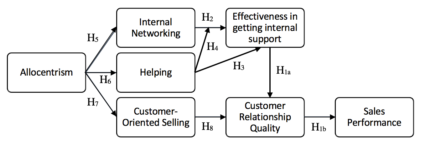 flowchart of conceptual framework and hypotheses researched in this study
