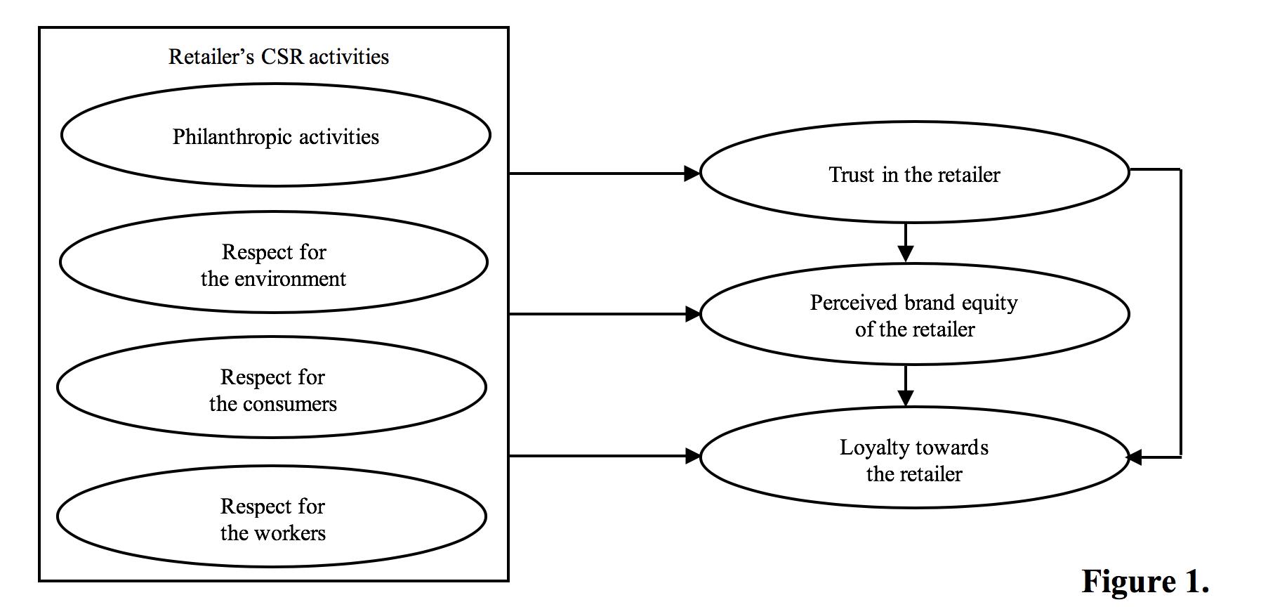 figure of relationship among retailer's CSR activities