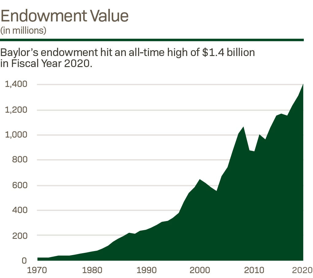 graph of Baylor's Endowment Growth