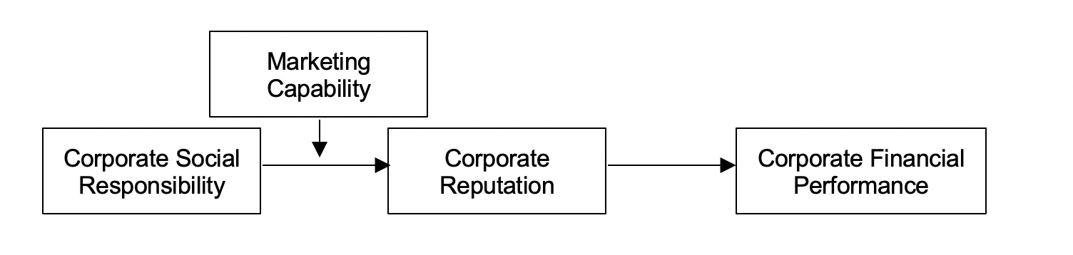 flowchart of hypotheses of study