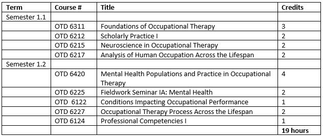 Baylor Academic Calendar Spring 2022.Entry Level Otd Curriculum Occupational Therapy Otd Baylor University