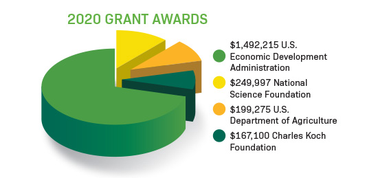 Infographic showing HSB grant awards for 2020
