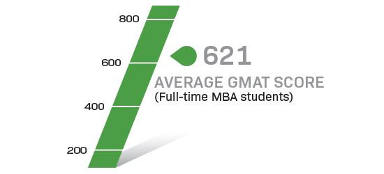Infographic showing average GMAT score of 621