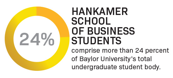 Infographic showing 24% of the Baylor student body is a Hankamer School of Business major