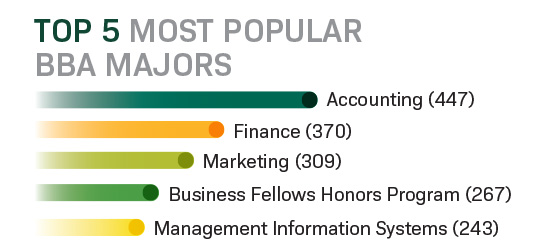 Infographic showing top 5 most popular BBA majors
