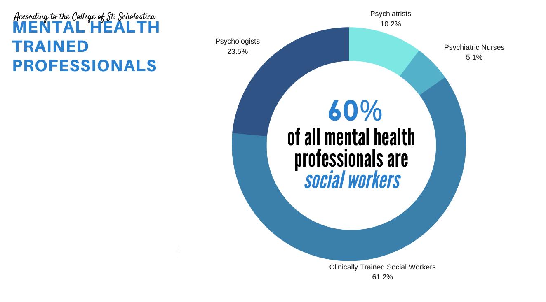 mental professionals graphic