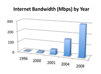 Access - Fall 2008 - Bandwidth Chart