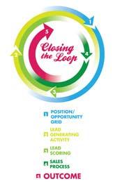 Closed-Loop2