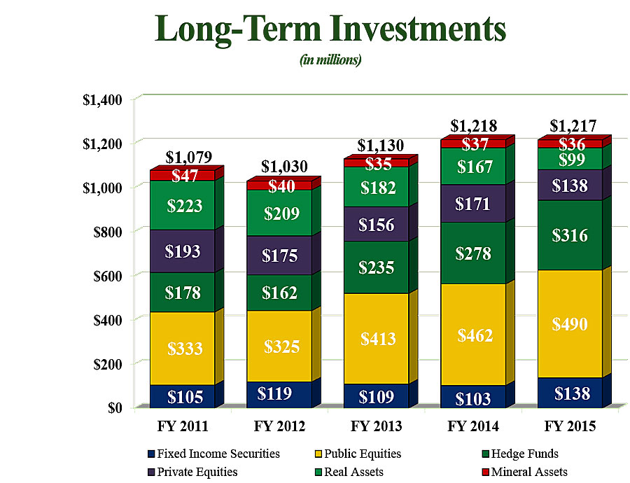 Lon Term Investment : Long term investments financial services